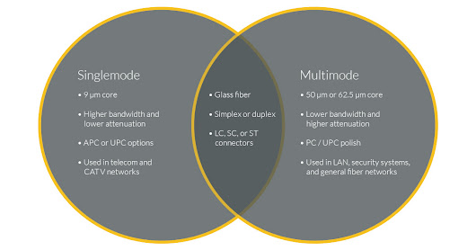 Singlemode Fiber and Multimode Fiber Optic Cable Differences | ICC