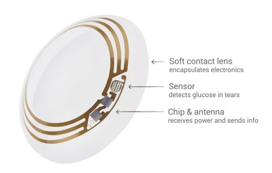Smart Contact Lens..dalla salute alla bellezza??