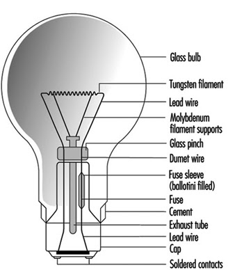 Types of Lamps and Lighting