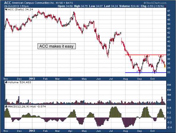 1-year chart of ACC (American Campus Communities, Inc.)