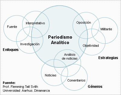 Periodismo analítico