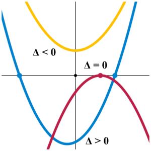 Plots of quadratic equations with discriminant...
