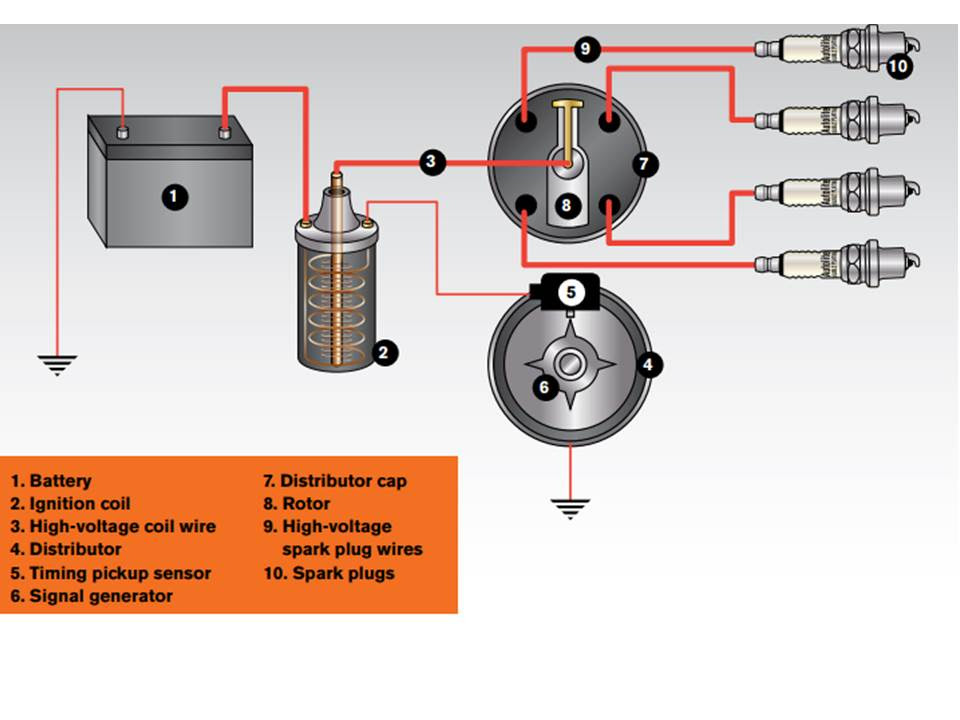 Guide To Automotive Ignition System Designs