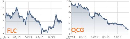 Cổ phiếu FLC và Quốc Cường Gia Lai đang giao dịch ở dưới mệnh giá