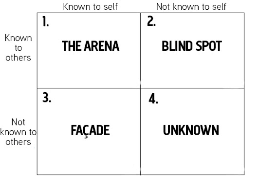 The Johari Window Model and Relationship Management