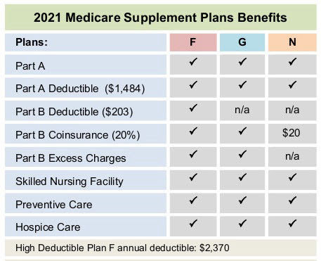California Medicare Supplement Plans | Coverage For CA ...