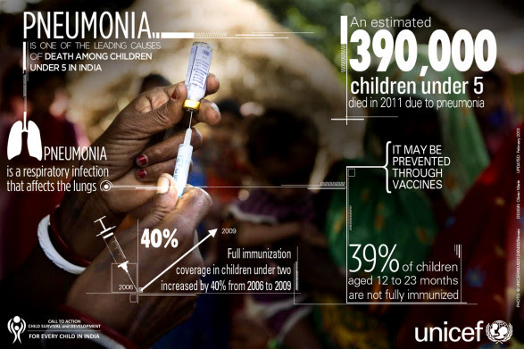 Pneumonia - Child Survival & Development for every child in India