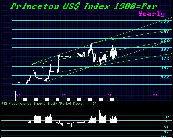 us-dollar-long-term-1900-par-armstrong