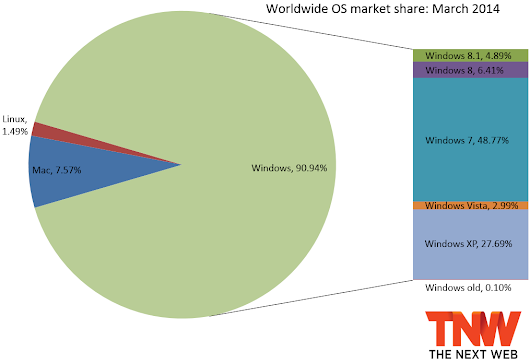 Windows 7 Outgains Windows 8 and 8.1 Again, Windows XP Above 27%