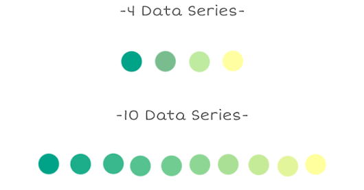 Finding the right color palettes for data visualizations - InVision Blog