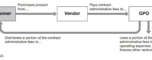 Group Purchasing Organization (GPO) Consolidation