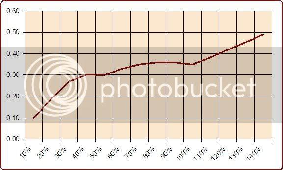 Value Bets Grafica 2