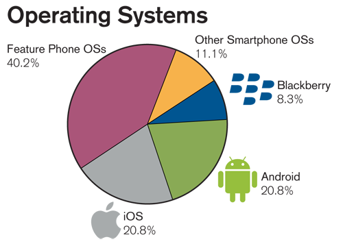 Android and iPhone tie for most observed mobile OS devices, but are trounced by featurephones. A lot of people use their flip phones and keyboard message phones, all the time.