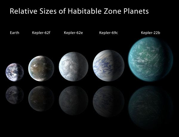 Relative sizes of habitable zone exoplanets (discovered by NASA's Kepler spacecraft) and Earth as of April 18, 2013.