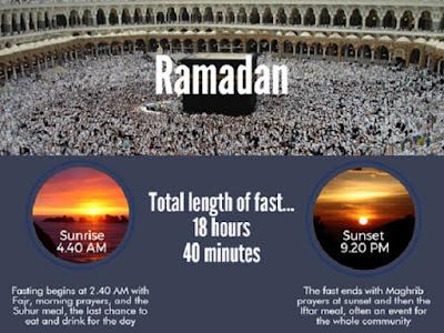 UK: London's Ahmadiyya Muslims reflect on difficult summer during Ramadan's longest day