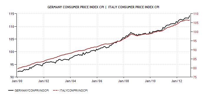 Germany Consumer Price Index (CPI) vs ITA 2001-12 - Actual Data - Forecasts