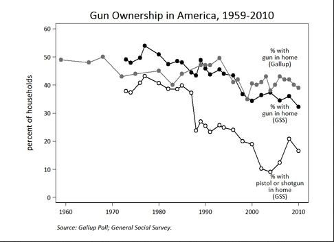 photo Gun Ownership in America.jpg