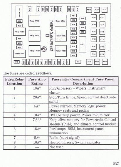 Diagram Fuse Box Diagram 2005 Ford F150 Full Version Hd Quality Ford F150 Diagrampress Biorygen It