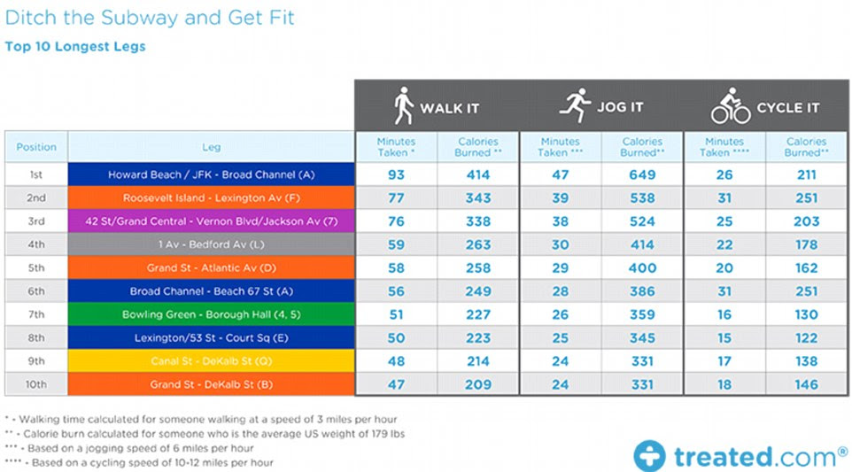 How many calories can YOU burn walking between New York's ...