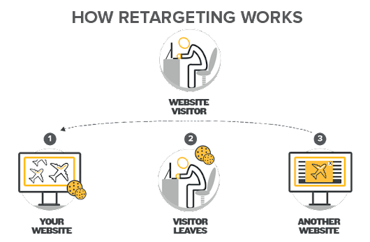 What Is Remarketing…A Useful Tool to Get Customers to Come Back