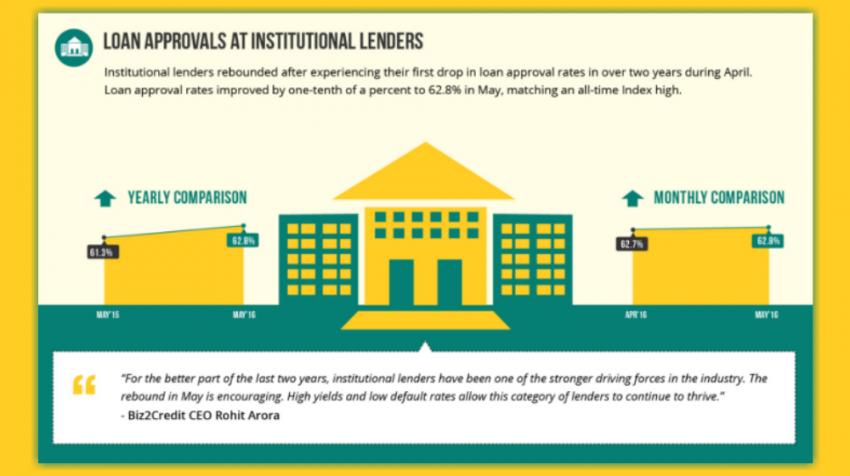 Biz2Credit Lending Index May 2016: Institutional SMB Lending Bounces Back after April Drop
