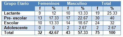 efectos_adversos_antirretrovirales/edad_sexo_pediatria