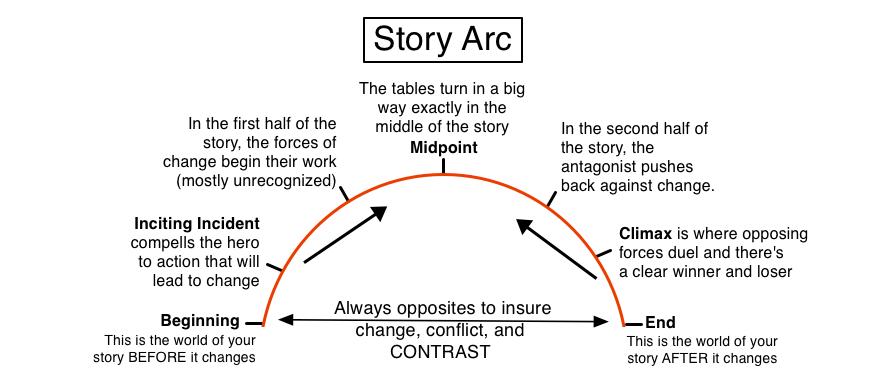 story_arc_diagram_by_illuminara d7z3erh