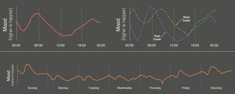 Twitter Mood Map Timeline