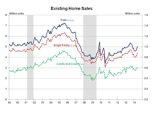 Existing Sales Pass 5 Million | Eye On Housing