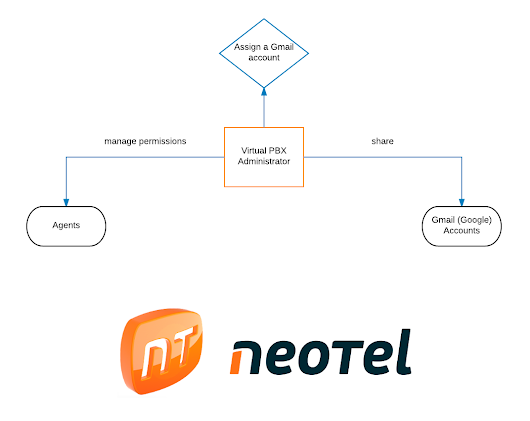Integration between Neotel and Google Calendar - Neotel