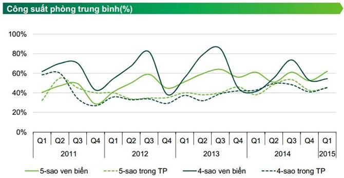Đà Nẵng: Giá khách sạn 5 sao ven biển tăng cao nhất trong 5 năm 2