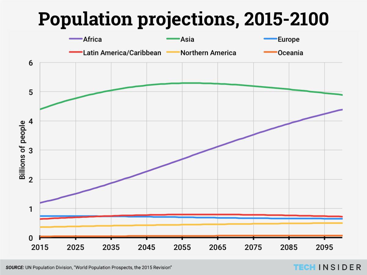 Image result for UN population world 2100