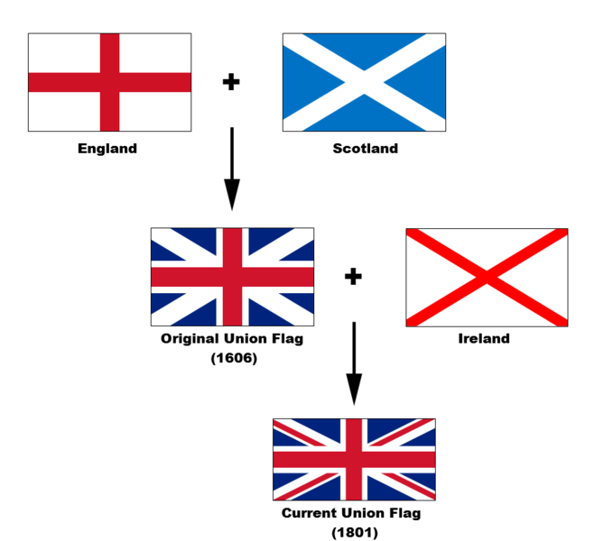 ไฟล์:Flags of the Union Jack.png