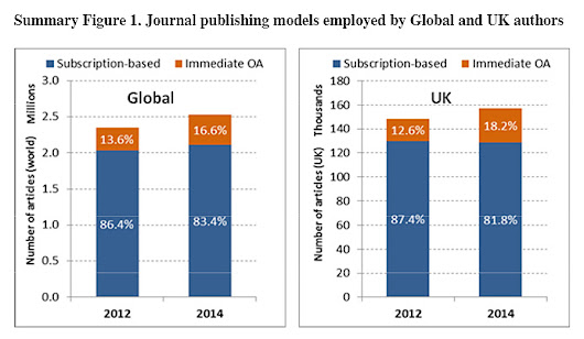 Open access policy propels UK ahead of global trends