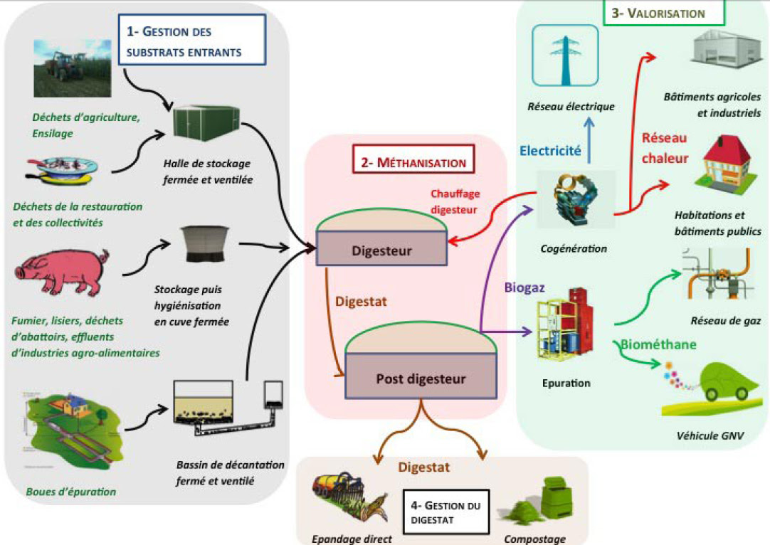 http://www.energie-online.fr/schemas/biomasse/methanisation-biogaz.jpg