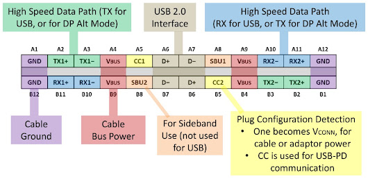 USB Type-C™'s Configuration Channel – Benson Leung – Medium