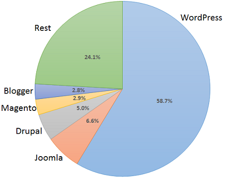 WordPress powers 25% of all websites