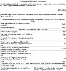 Bill Aitken Question S3W-292223 Scottish Legal Complaints Commission