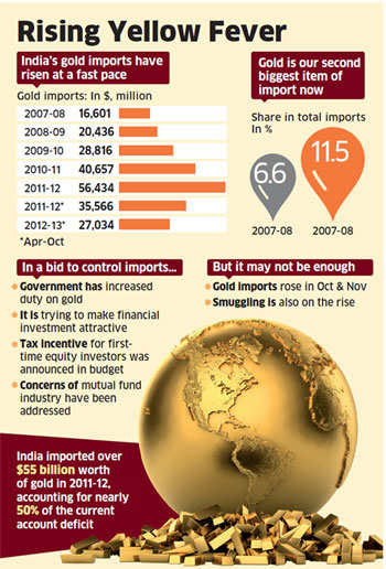 The government has raised customs duty on gold in bid to curb imports that are largely responsible for the high current account deficit and weakening currency, but a spurt in smuggling threatens to undermine its efforts.