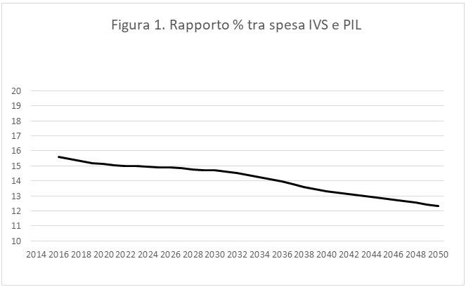 Pensioni Italia