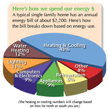 Efficient energy use - , the free encyclopedia