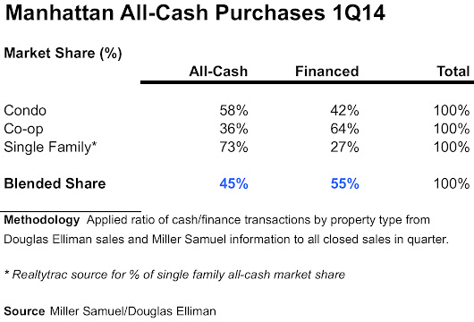Manhattan Home Sales Are NOT 80% All-Cash (They Are 45%) –  Miller Samuel Real Estate Appraisers & Consultants
