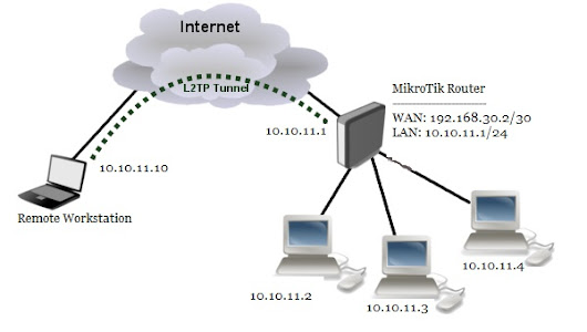 MikroTik L2TP/IPsec VPN Configuration (Connecting Remote Client)