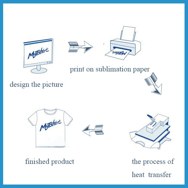 Perbezaan Baju Cetakan Heat Press dan Silk Screen!