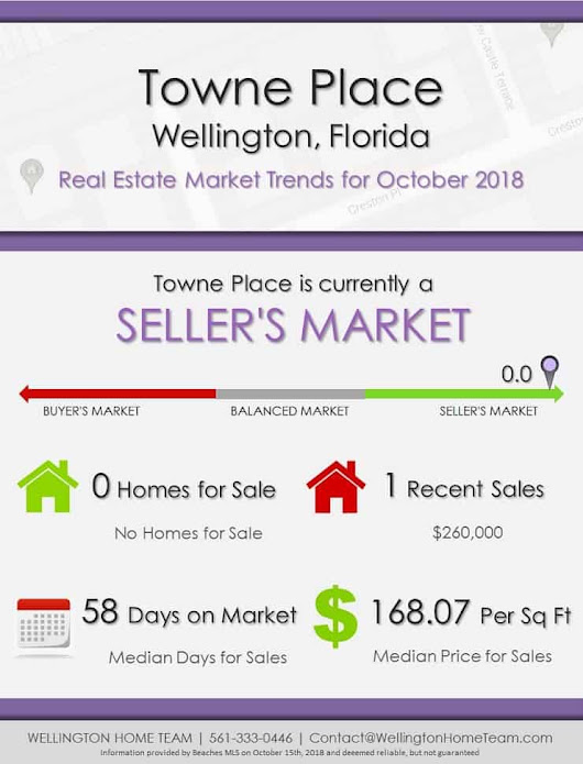 Towne Place Wellington Florida Real Estate Market Report | OCT 2018