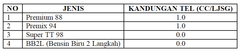 daftar kadar oktan bahan bakar