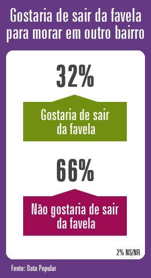 Fantástico Pesquisa Mostra Que 94 Dos Moradores De Favela São Felizes