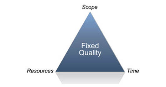 The Myth of the Iron Triangle | 280 Group Product Management