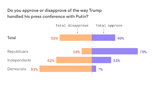 Poll: Huge GOP majority backs Trump's Putin performance