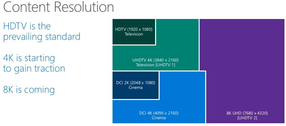 Windows 10 vai ter suporte a monitores 8K